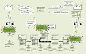 Value Stream Mapping Value Stream Mapping Sigma