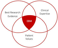 what is ebm evidence based medicine libguides at indiana