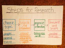research paper writing tools steps for research anchor chart literacy anchor charts steps for research anchor chart teaching toolsteaching writingteaching