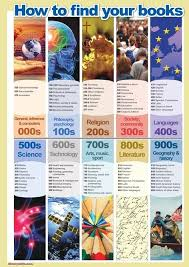 contemporary dewey decimal posters and awesome ideas of best 25