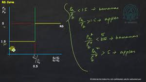 semester 6 international economics chapter 3 numerical youtube