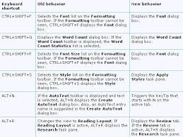 best solutions of microsoft word 2010 templates and keyboard