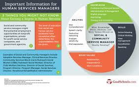 design thinking graduate programs masters in human services human services masters degree