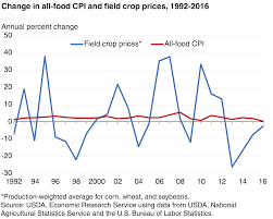 usda ers food prices and spending