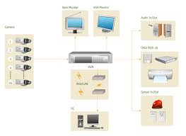 how to create cctv network diagram example surveillance system