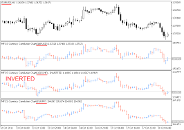 forex pairs correlation table indicators mfcs currency correlation chart currency pairs