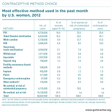 contraceptive use in the united states guttmacher institute