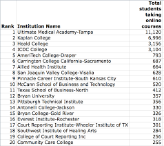 Special Education Assistant Resume New Ipeds Data Top 20 Online Us Institutions By Sector