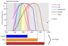 infrared and ultraviolet light can solar panels absorb infrared and ultraviolet light quora