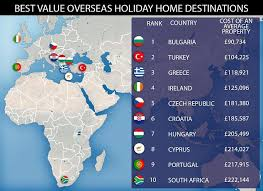 cheapest places to buy an overseas home revealed daily