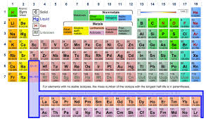 Isotope Periodic Table Interactive Periodic Table Of Elements Ptable Is An Interactive