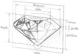 Diamond Depth And Table Diamond Cuts What Is An Ideal Diamond Cut