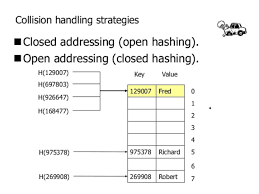 Java Map Example How Does Java Hashmap Or Linkedhahsmap Handles Collisions