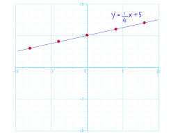 how to graph linear equations 5 steps with pictures wikihow