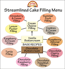 wedding cake fillings layer cake filling recipes goodies