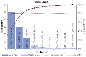 Quality Assurance Excel Template Pareto Chart Template Pareto Analysis In Excel With Pareto Diagram