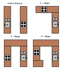kitchen types of kitchen layouts small kitchen designs photo