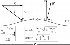 figure a1 sketch showing the relation between traction vector t