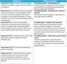 pci dss gap analysis report template cisco for endpoints meets pci and hipaa requirements for