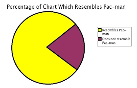 Pacman Meme - pac man pie chart memes grade calculator