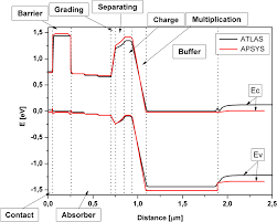 comprehensive analysis of new near infrared avalanche photodiode