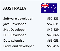 best countries for software engineers u0026 developers to work