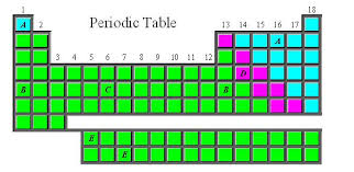 Metalloid Periodic Table Chapter 5 Periodic Table Intro