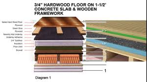 Laminate Flooring Underlayment For Concrete Floors Hardwood Flooring Underlayment Youtube