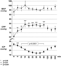 Cpp Map Effects Of Hypertonic 10 Saline In Patients With Raised