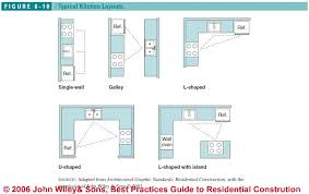 Bathroom Design Layouts Bathroom Layout Rules Descargas Mundiales Com