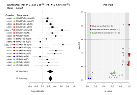 how to write a meta analysis research paper metasoft forestpmplot the above is an example forestpmplot of 17 hdl mouse studies from the paper of kang et al