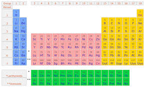 5th Element Periodic Table What Is An Element Non Electric Universe Theory Version