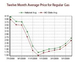 average gas price newsletter gas prices