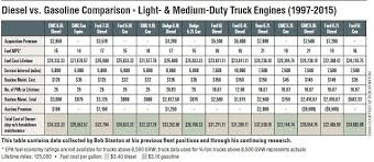 1997 dodge ram 2500 diesel mpg gas vs diesel the bad investment only fleet managers about