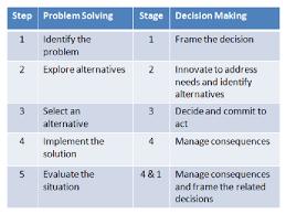 decision making skills worksheets free worksheets library