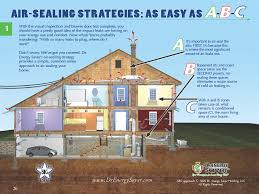 air sealing and insulation can insulation air sealing the climate chief