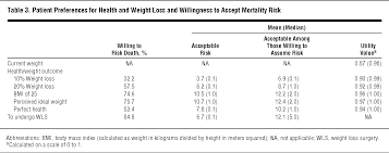 meters squared expectations for weight loss and willingness to accept risk among