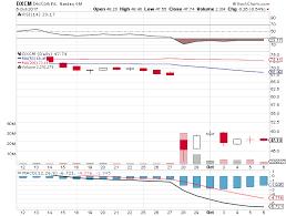 bbt black friday target new york dexcom nasdaq dxcm stock has just had its buy rating