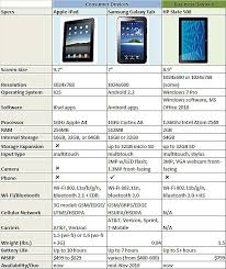 android tablet comparison slate tablets vs galaxy tab vs hp slate 500