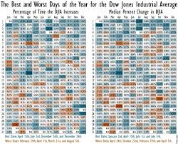 Dow Jones Help Desk 100 Years Of Stock Market Gains And Losses Visualized The