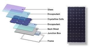 classroom solar energy 101 introduction to solar energy dow