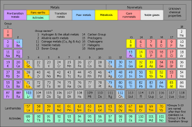 Halogen On Periodic Table File Eight Category Periodic Table Mk2 Png Wikimedia Commons