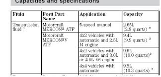 1986 ford ranger transmission for those with a manual transmission ranger forums the