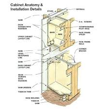 How To Hang Kitchen Cabinet Doors How To Replace Kitchen Cabinets Installing Kitchen Cabinet