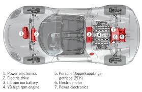 porsche 911 drivetrain 2013 porsche in hybrid 918 spyder drivetrain eurocar