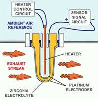 ford ranger oxygen sensor symptoms volvo 700 and 900 engine sensors