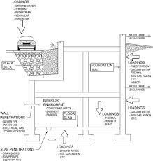 below grade systems wbdg whole building design guide