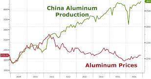 alum prices protectionist obama escalates trade war slams china with