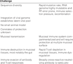 Challenge Hiv Challenges In The Development Of An Hiv 1 Vaccine Scientific Image