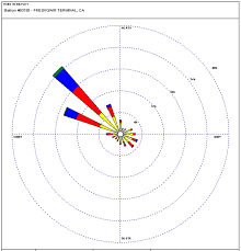 Wind Direction Map Monthly Wind Rose Plots Charts Noaa Climate Gov
